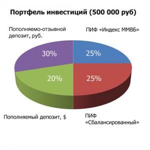 диаграмма, портфель инвестиций